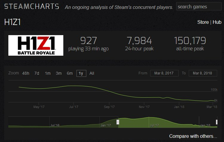 H1Z1 Steamcharts