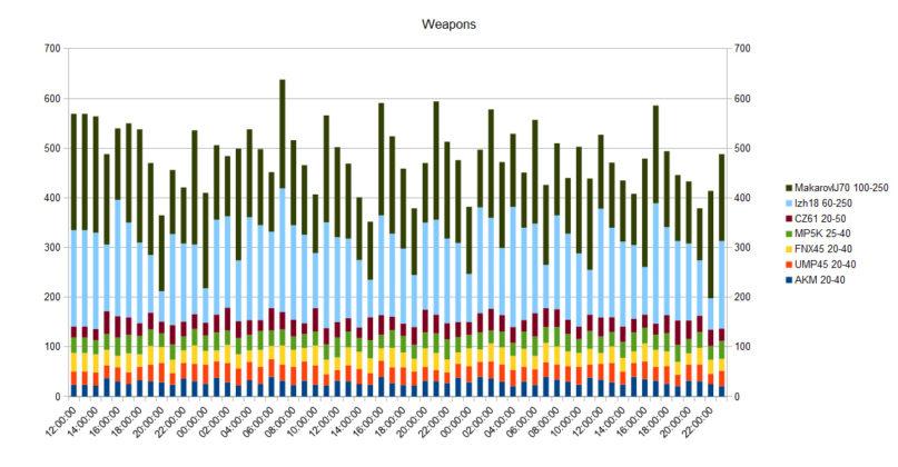 DayZ Statusreport vom 5. Juni 2018
