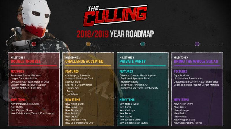The Culling: Origins Roadmap