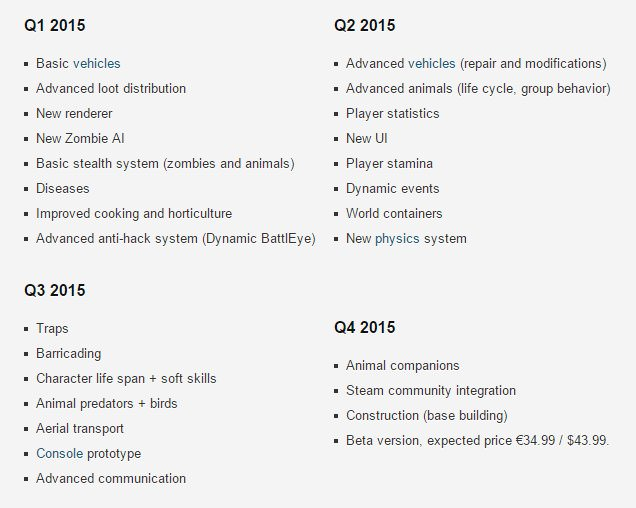 DayZ Roadmap 2015
